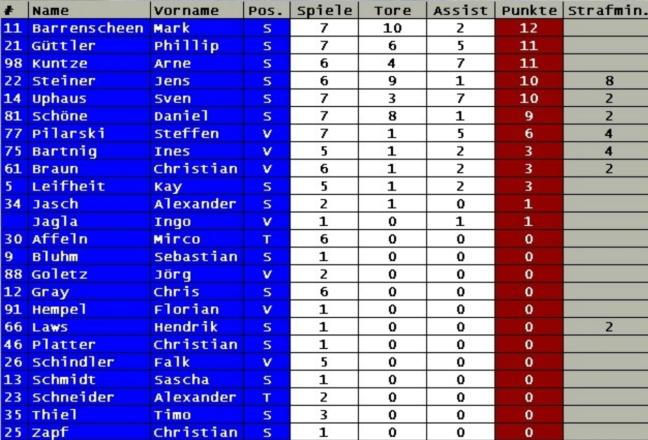 Scoreboard 08-09