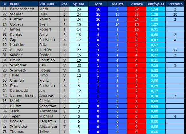 Scoreboard 11-12