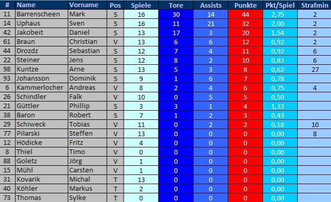 Scoreboard 14-15